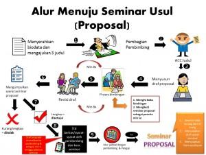 alur seminar usul(1)